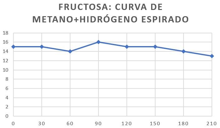 fructosa_hidrogeno-metano