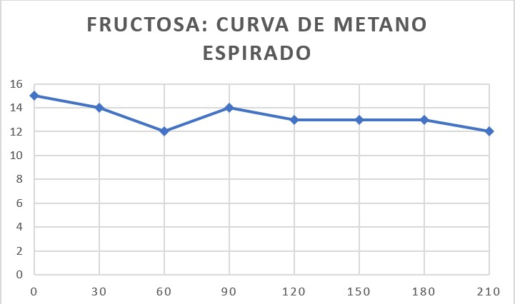fructosa-metano