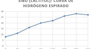 Mis resultados del test de Hidrógeno Espirado de SIBO y fructosa