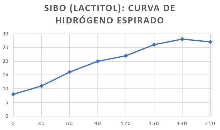 sibo-hidrogeno
